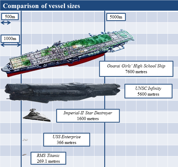 Quantifying the size of the aircraft carriers in Girls und Panzer ...